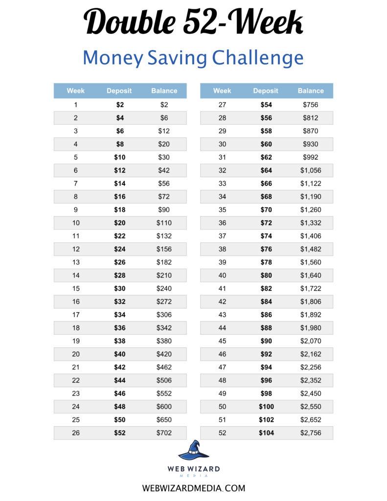 double 52-week money saving challenge