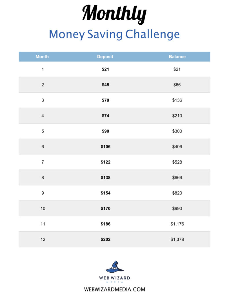 monthly money saving challenge
