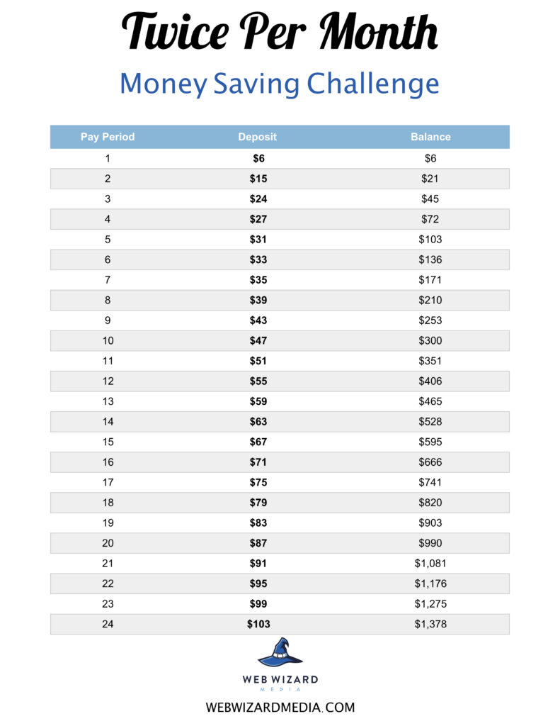 twice per month money saving challenge